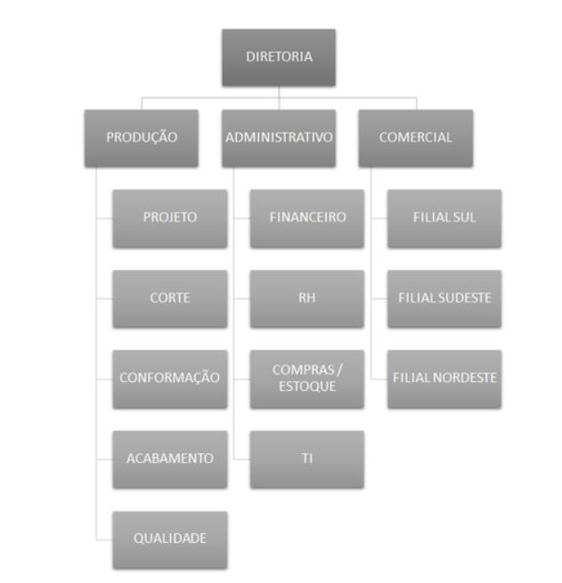 O conceito de centros de custos e como utilizá-lo em sua empresa